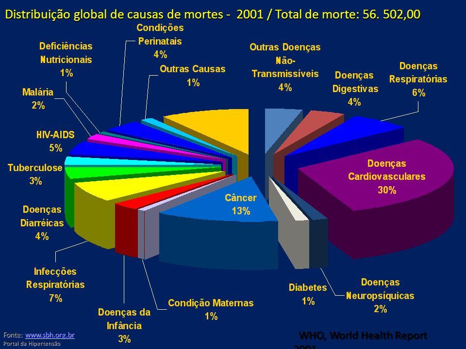 Distribuição global de causas de mortes - 2001 / Total de morte: 56