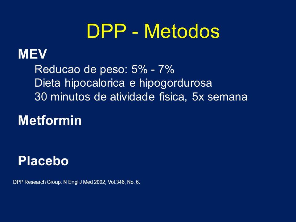 DPP - Metodos MEV Metformin Placebo Reducao de peso: 5% - 7%