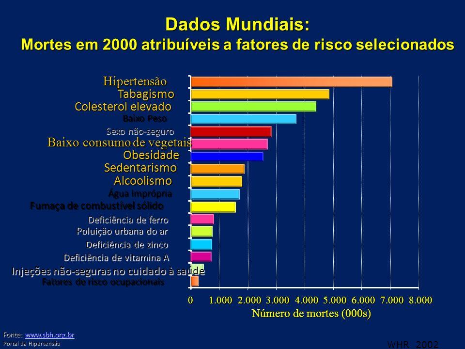 Dados Mundiais: Mortes em 2000 atribuíveis a fatores de risco selecionados