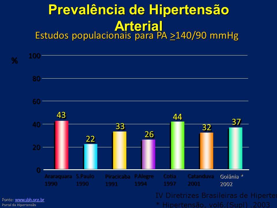 Prevalência de Hipertensão Arterial