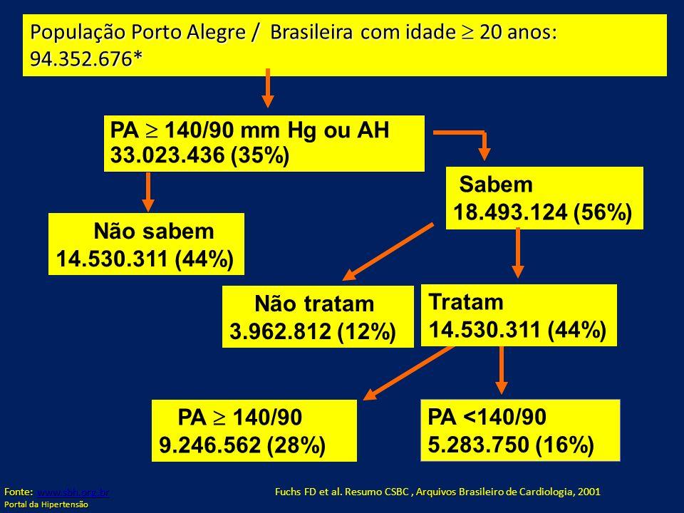 População Porto Alegre / Brasileira com idade  20 anos: 94.352.676*