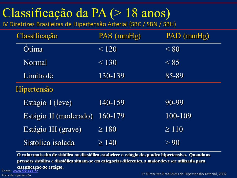 Classificação da PA (> 18 anos)