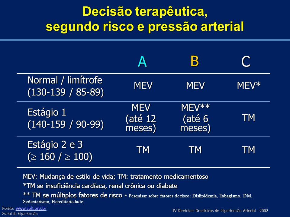 Decisão terapêutica, segundo risco e pressão arterial