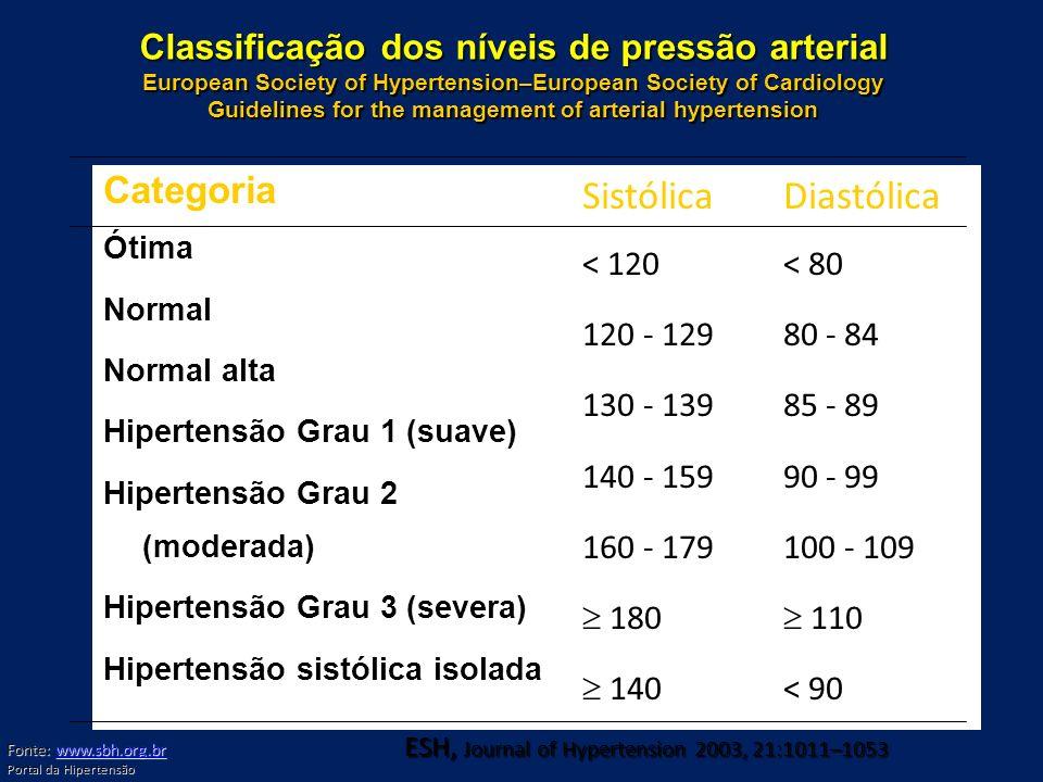 Sistólica Diastólica Categoria < 120 120 - 129 130 - 139 140 - 159