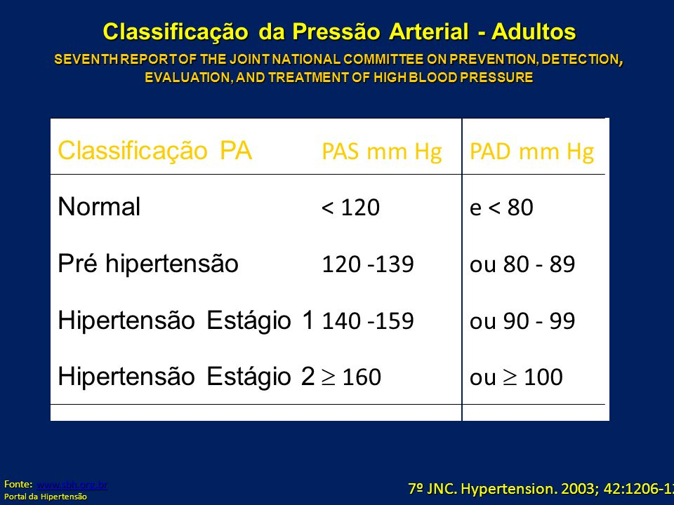 Classificação PA Normal Pré hipertensão Hipertensão Estágio 1