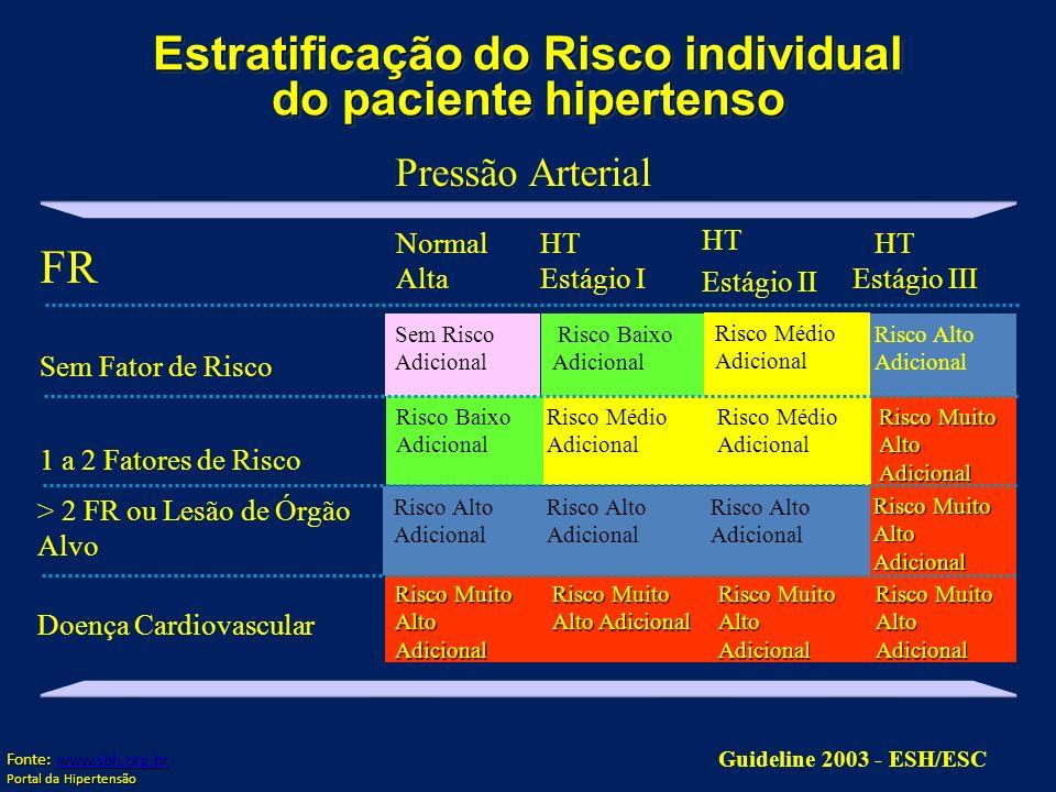 Estratificação do Risco individual do paciente hipertenso