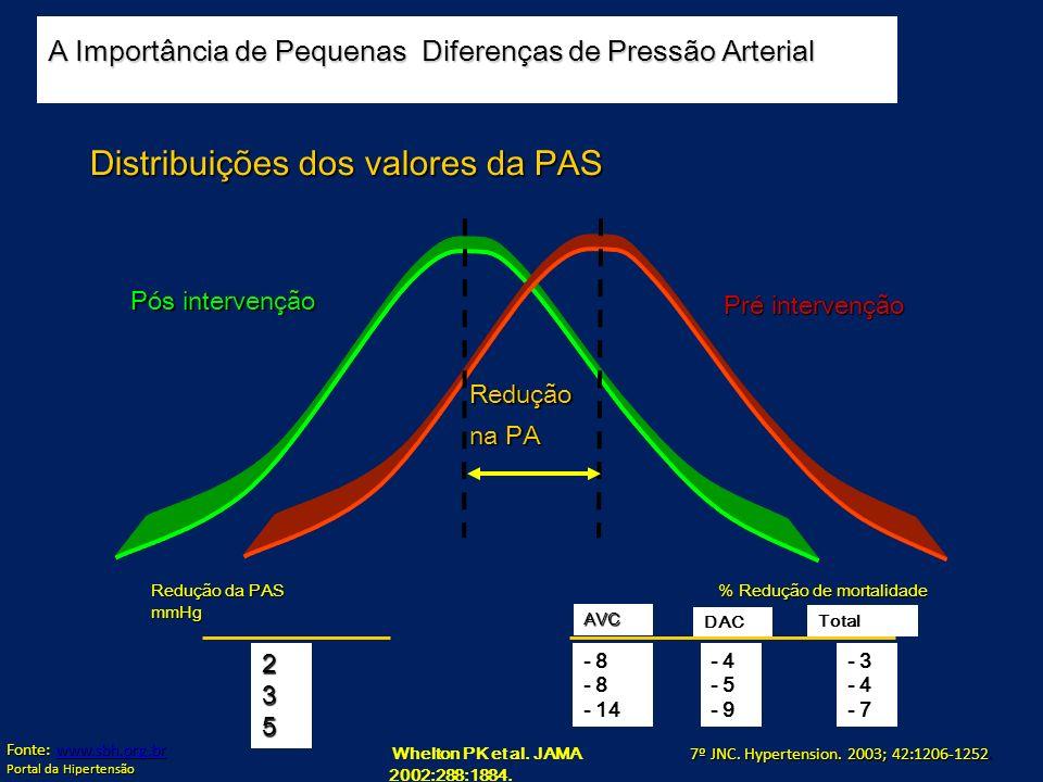 Distribuições dos valores da PAS
