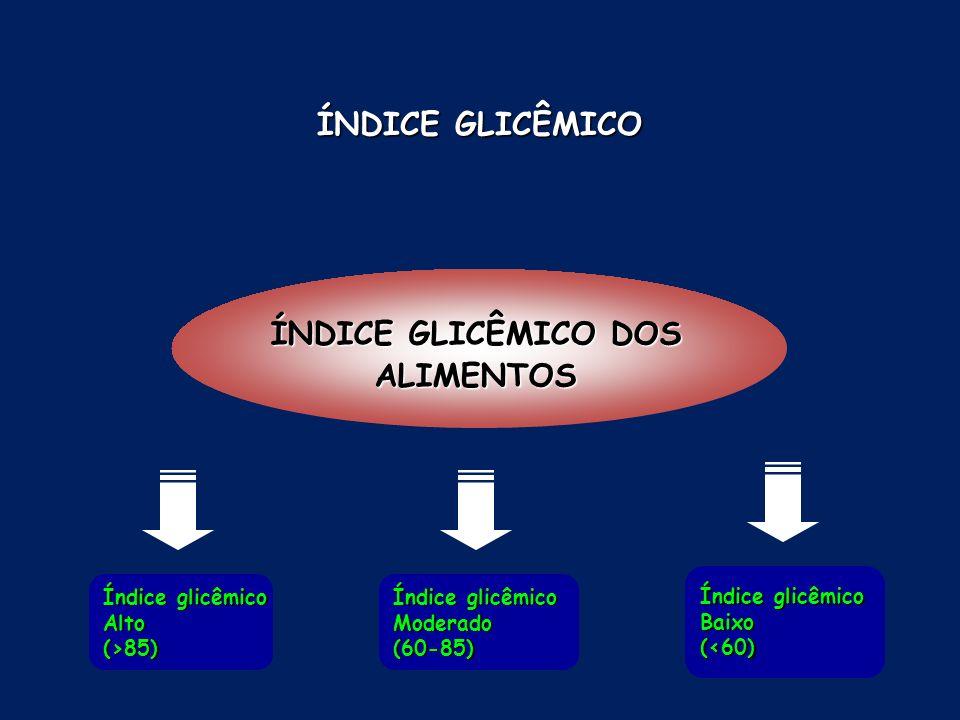 ÍNDICE GLICÊMICO DOS ALIMENTOS