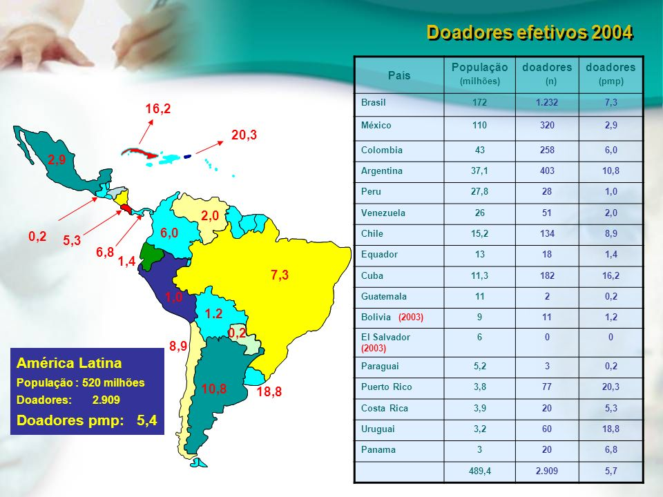 Doadores efetivos 2004 América Latina Doadores pmp: 5,4 16,2 20,3 2,9