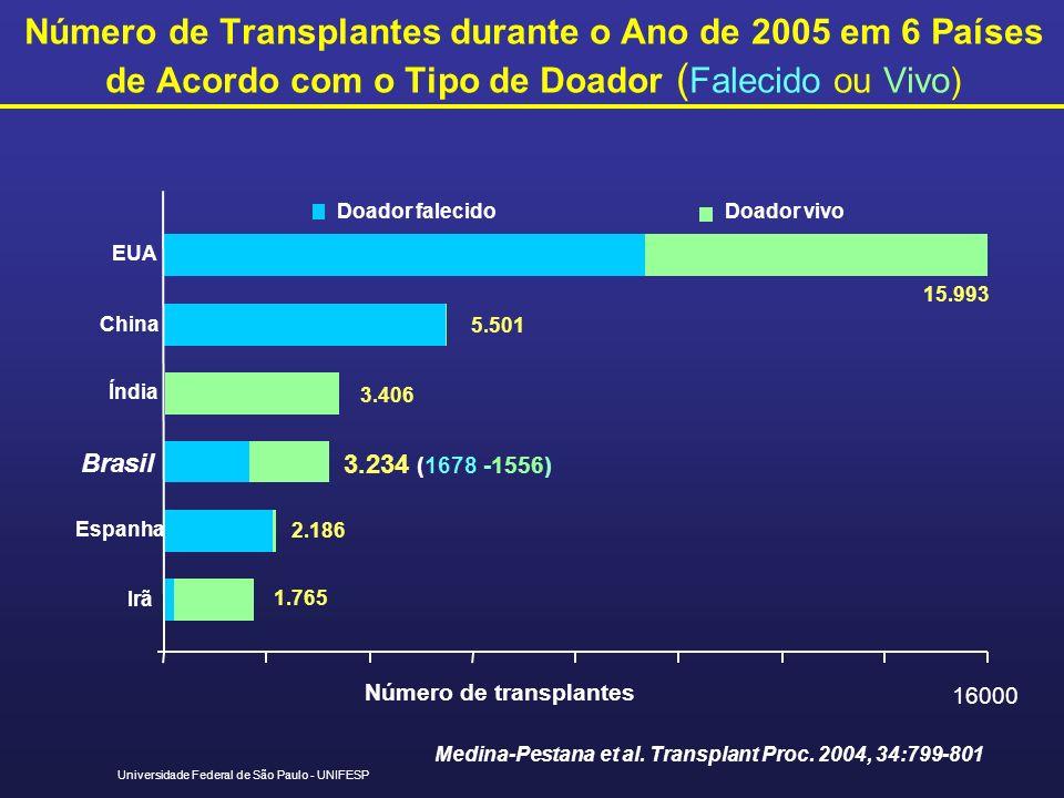 Número de Transplantes durante o Ano de 2005 em 6 Países de Acordo com o Tipo de Doador (Falecido ou Vivo)