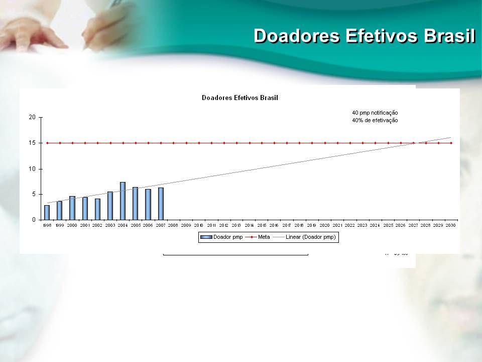 Doadores Efetivos Brasil