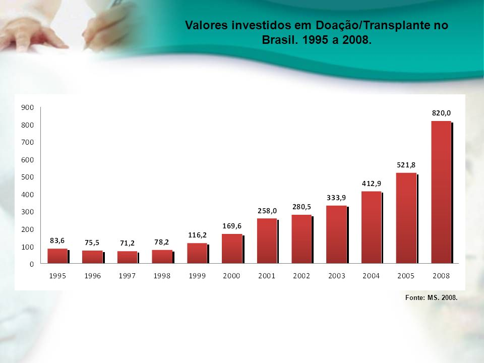Valores investidos em Doação/Transplante no Brasil. 1995 a 2008.