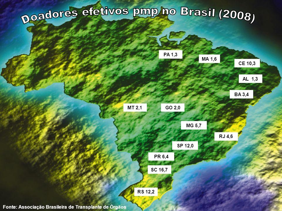 Doadores efetivos pmp no Brasil (2008)