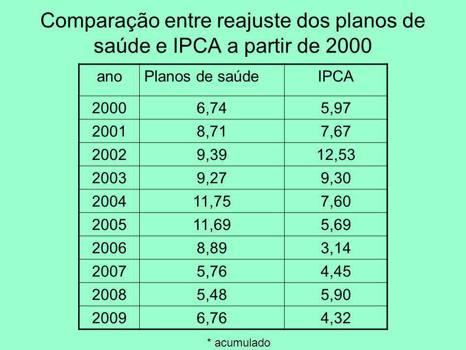 Comparação entre reajuste dos planos de saúde e IPCA a partir de 2000