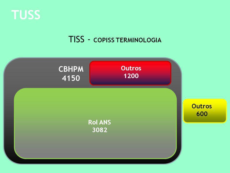 TISS - COPISS TERMINOLOGIA