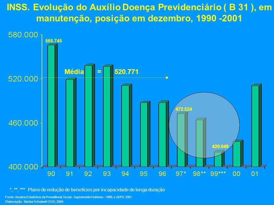 INSS. Evolução do Auxílio Doença Previdenciário ( B 31 ), em manutenção, posição em dezembro, 1990 -2001