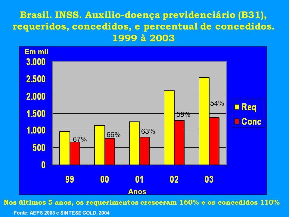 Brasil. INSS. Auxilio-doença previdenciário (B31),