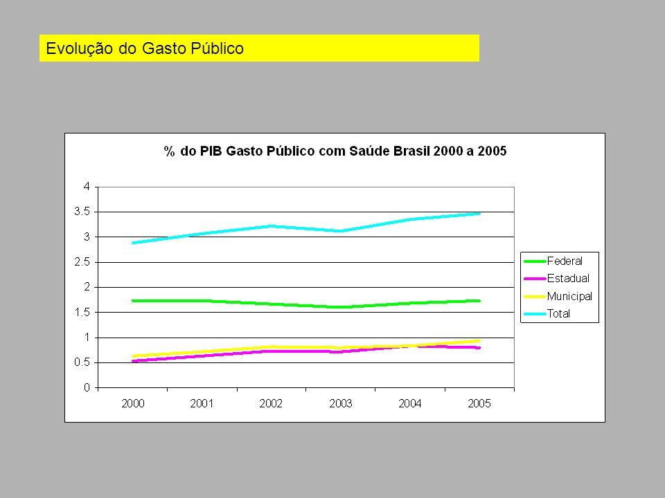 Evolução do Gasto Público
