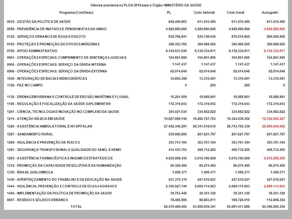 Valores previstos no PLOA 2010 para o Órgão: MINISTÉRIO DA SAÚDE