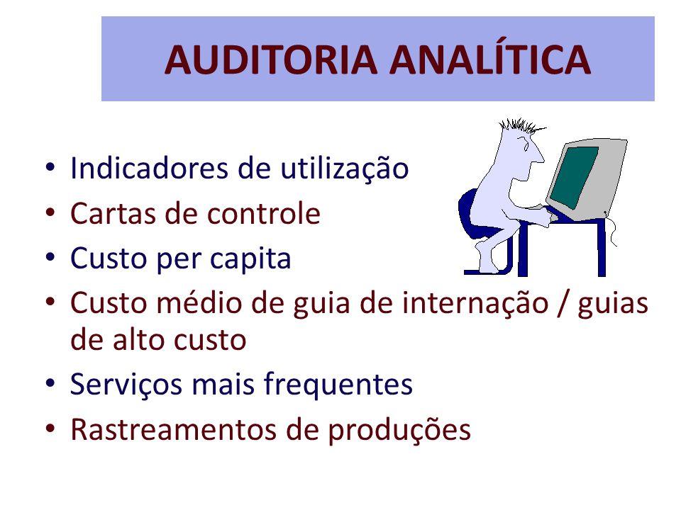 AUDITORIA ANALÍTICA Indicadores de utilização Cartas de controle