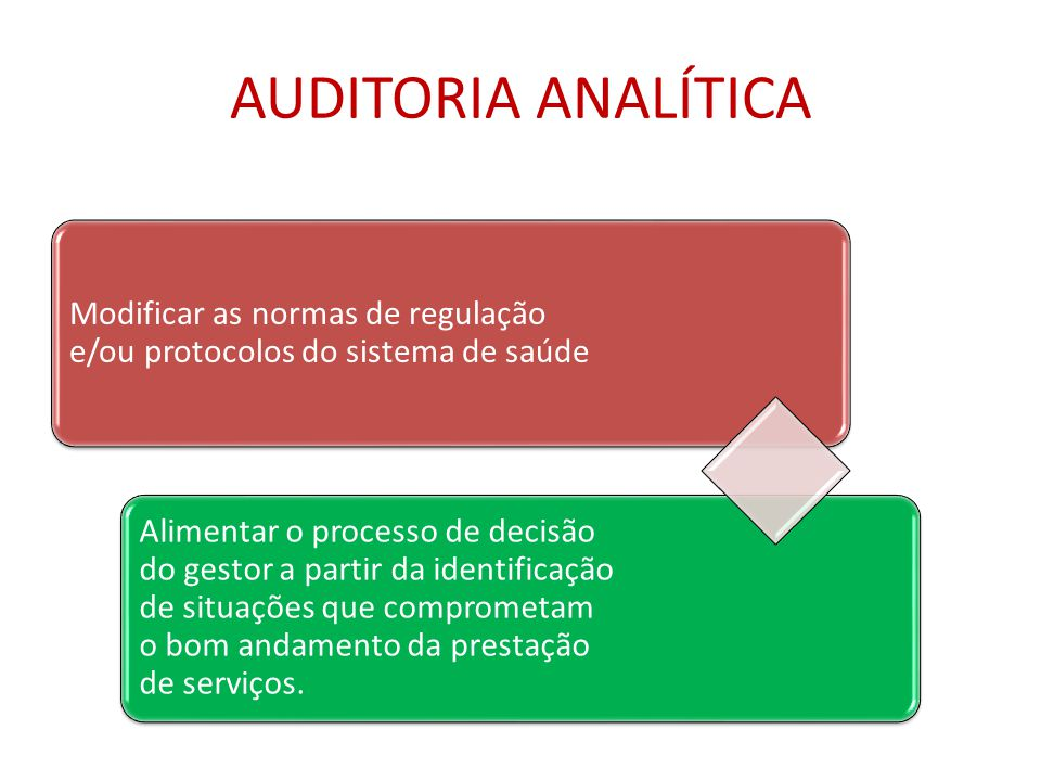 AUDITORIA ANALÍTICA Modificar as normas de regulação e/ou protocolos do sistema de saúde.