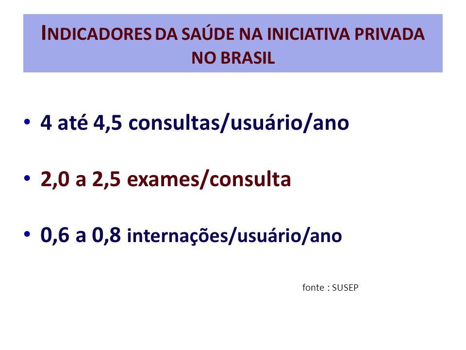 INDICADORES DA SAÚDE NA INICIATIVA PRIVADA NO BRASIL