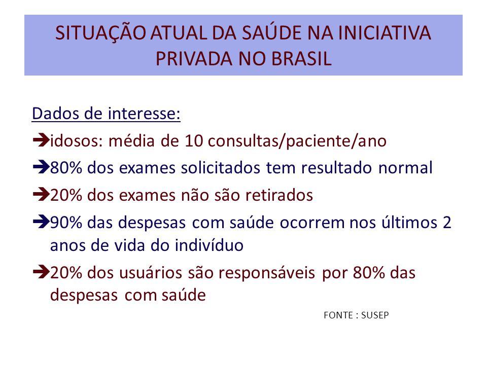 SITUAÇÃO ATUAL DA SAÚDE NA INICIATIVA PRIVADA NO BRASIL