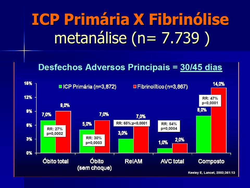 ICP Primária X Fibrinólise metanálise (n= 7.739 )