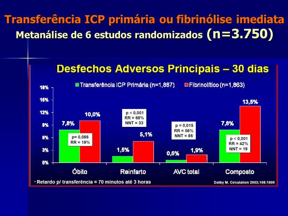 Transferência ICP primária ou fibrinólise imediata Metanálise de 6 estudos randomizados (n=3.750)
