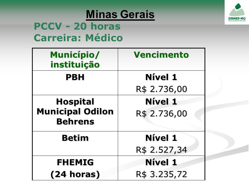Município/ instituição Hospital Municipal Odilon Behrens