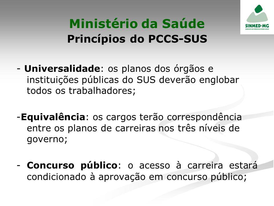 Princípios do PCCS-SUS