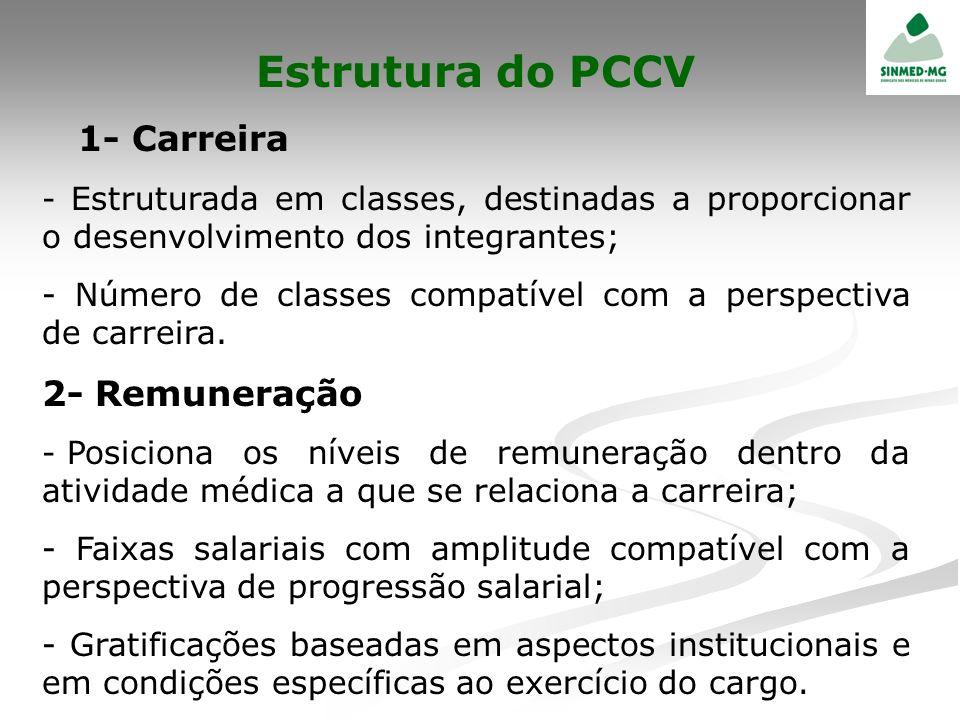 Estrutura do PCCV 1- Carreira 2- Remuneração