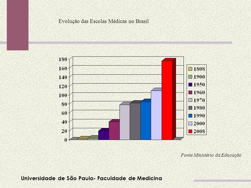 Evolução das Escolas Médicas no Brasil