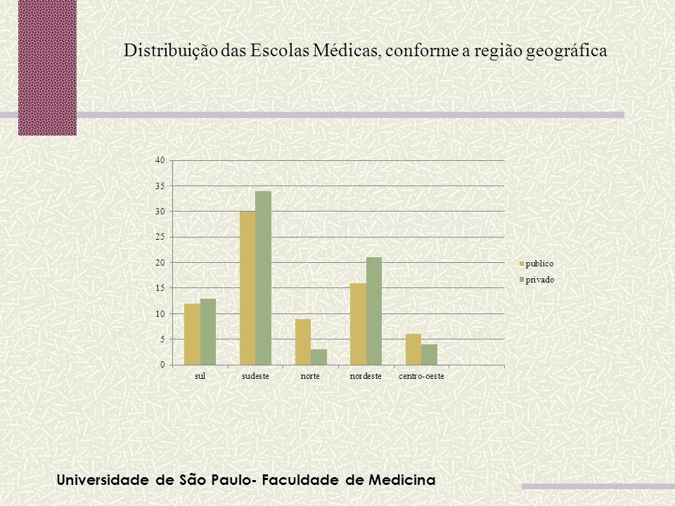 Distribuição das Escolas Médicas, conforme a região geográfica