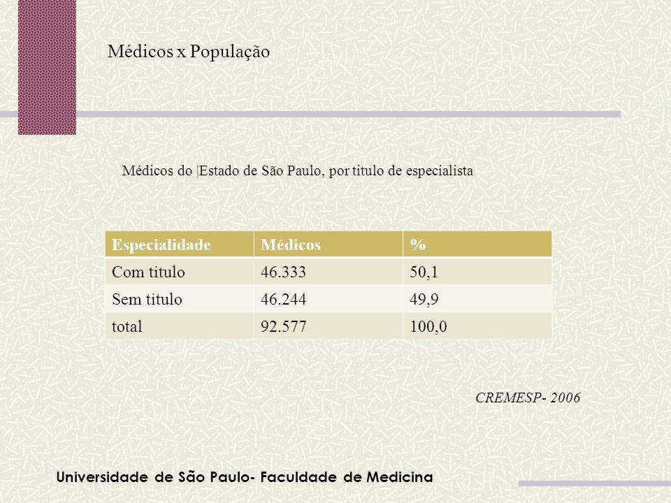 Médicos x População Especialidade Médicos % Com titulo 46.333 50,1