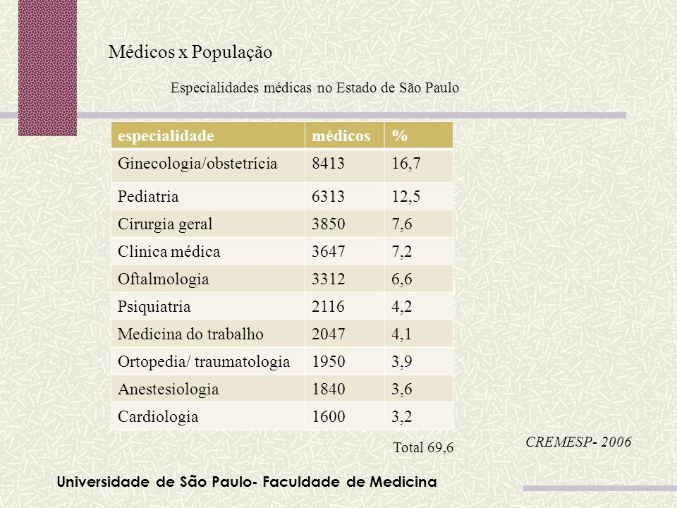 Médicos x População especialidade médicos % Ginecologia/obstetrícia