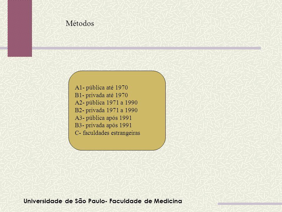 Métodos A1- pública até 1970 B1- privada até 1970