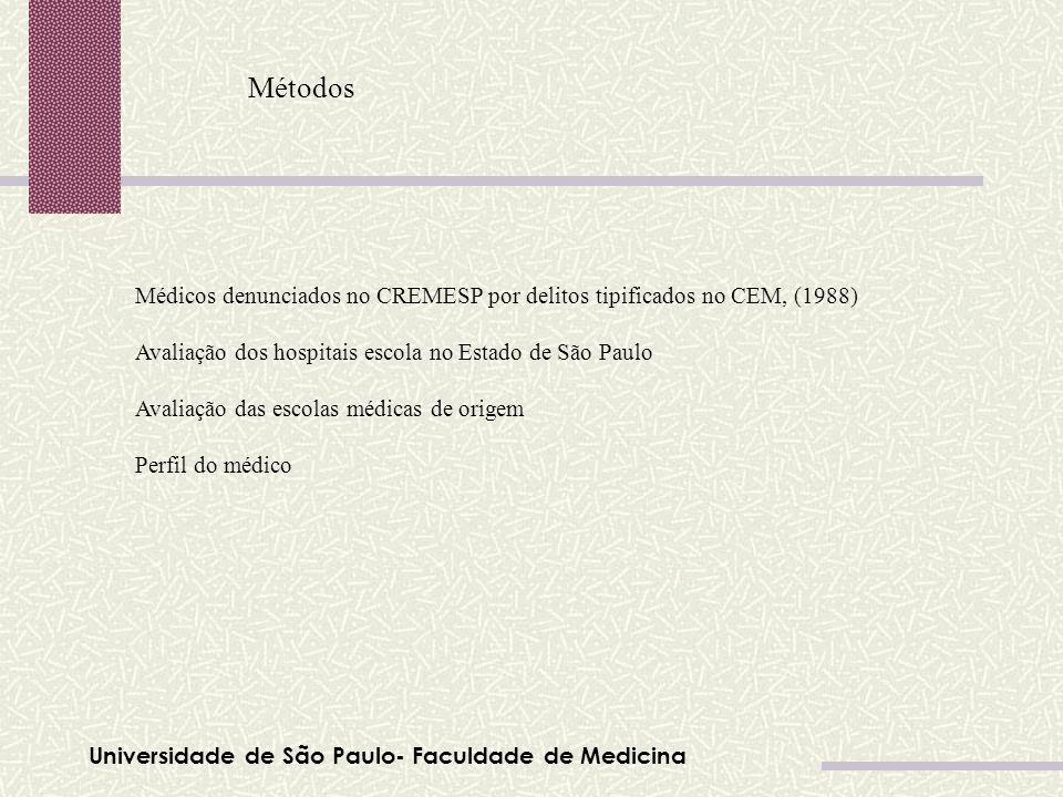 Métodos Médicos denunciados no CREMESP por delitos tipificados no CEM, (1988) Avaliação dos hospitais escola no Estado de São Paulo.