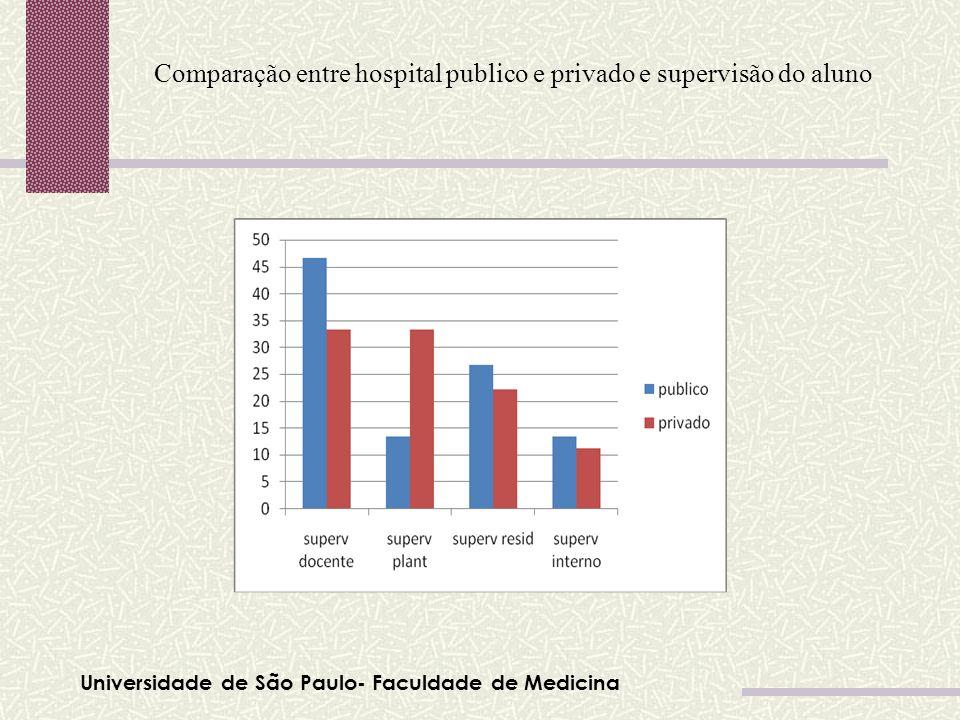 Comparação entre hospital publico e privado e supervisão do aluno