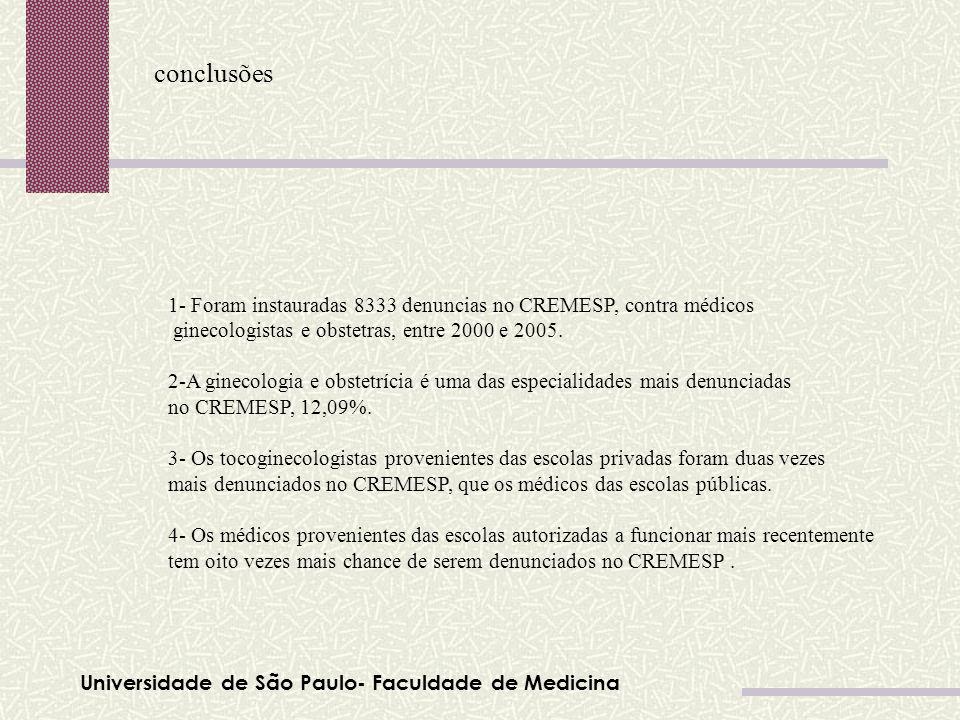 conclusões1- Foram instauradas 8333 denuncias no CREMESP, contra médicos. ginecologistas e obstetras, entre 2000 e 2005.