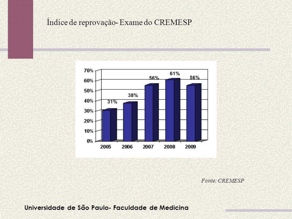 Índice de reprovação- Exame do CREMESP