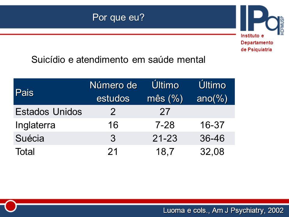Suicídio e atendimento em saúde mental Pais Número de estudos