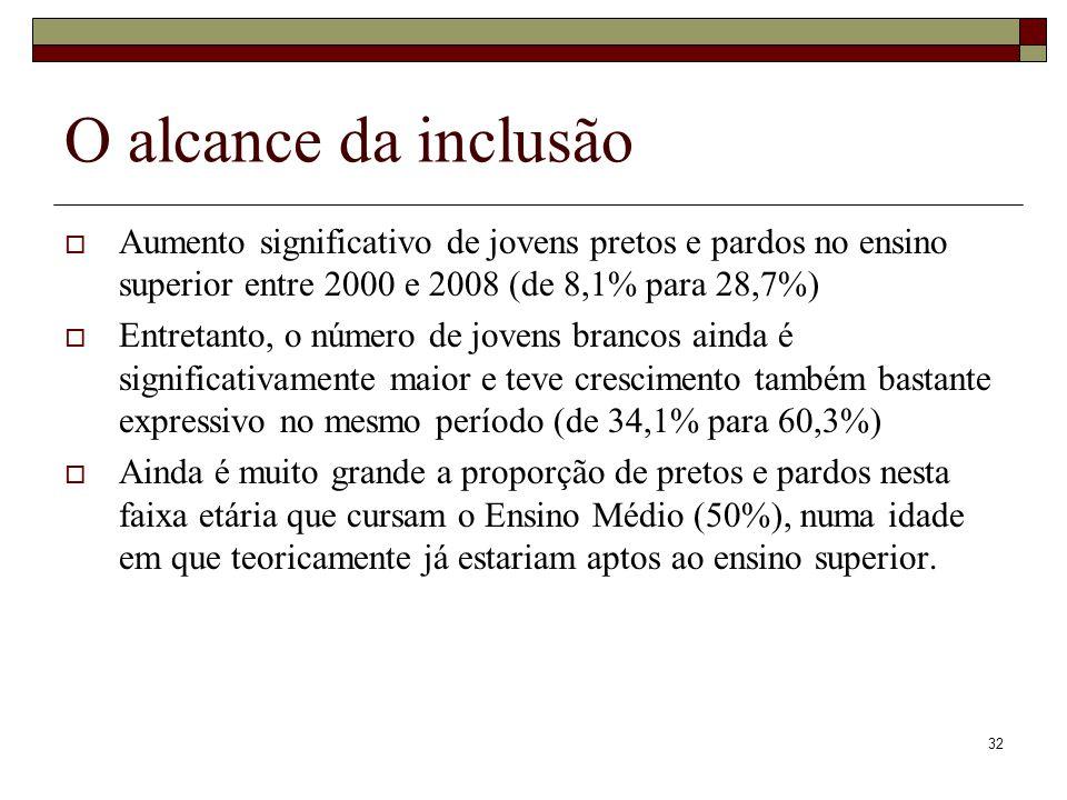 O alcance da inclusão Aumento significativo de jovens pretos e pardos no ensino superior entre 2000 e 2008 (de 8,1% para 28,7%)