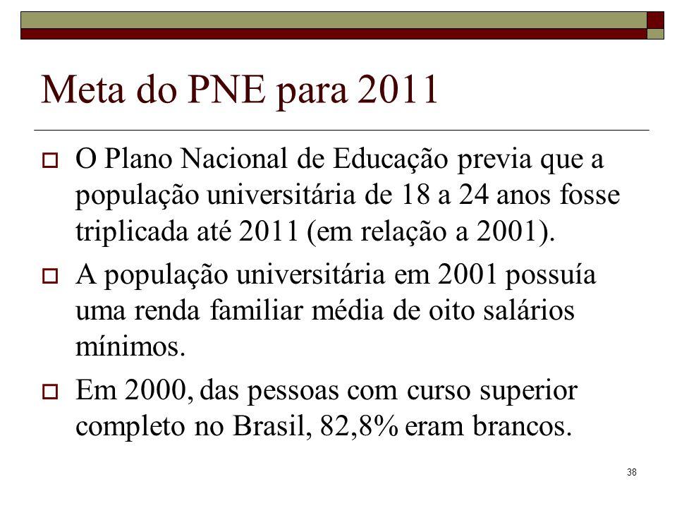 Meta do PNE para 2011
