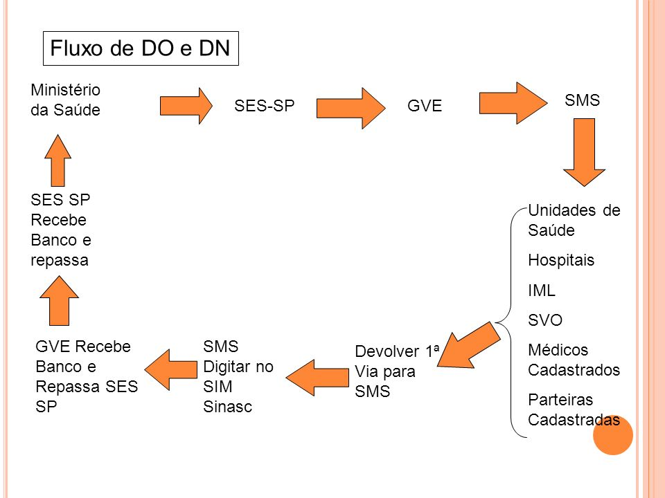 Fluxo de DO e DN Ministério da Saúde SMS SES-SP GVE