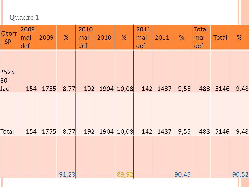 Quadro 1 Ocorr - SP. 2009mal def. 2009. % 2010mal def. 2010. 2011mal def. 2011. Total mal def.