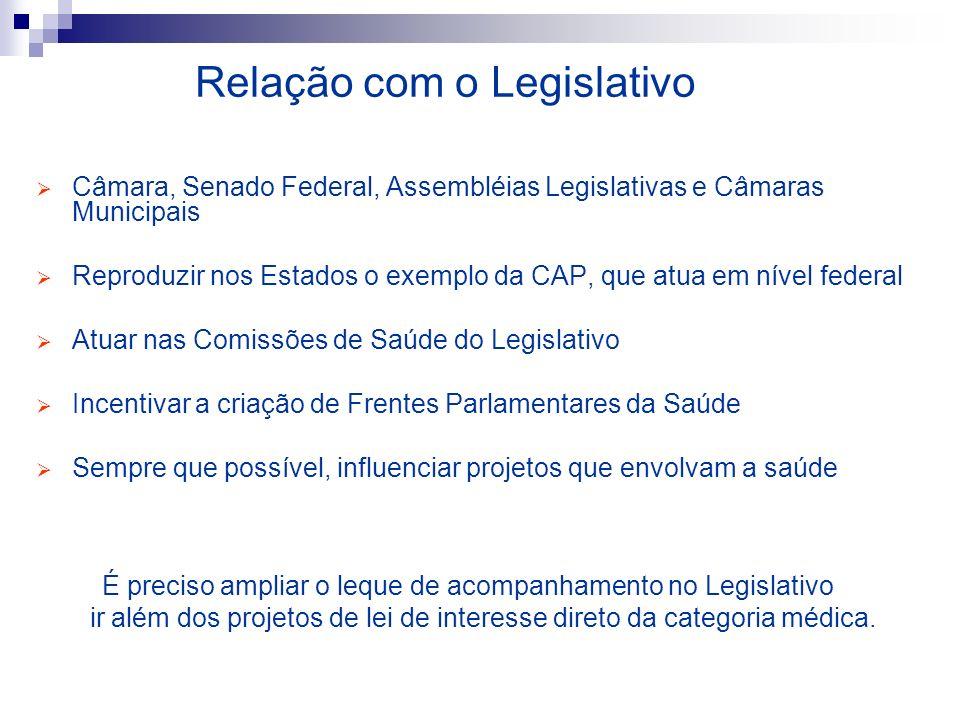 Relação com o Legislativo