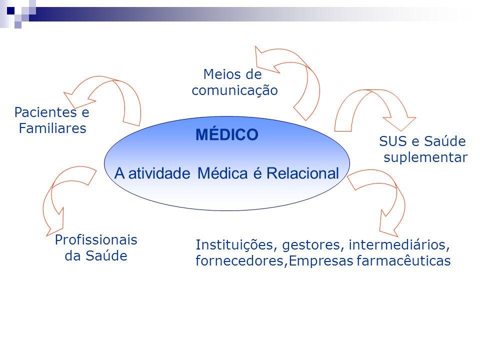 A atividade Médica é Relacional