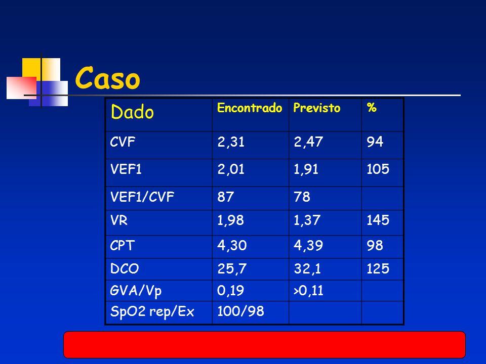 Caso Dado CVF 2,31 2,47 94 VEF1 2,01 1,91 105 VEF1/CVF 87 78 VR 1,98