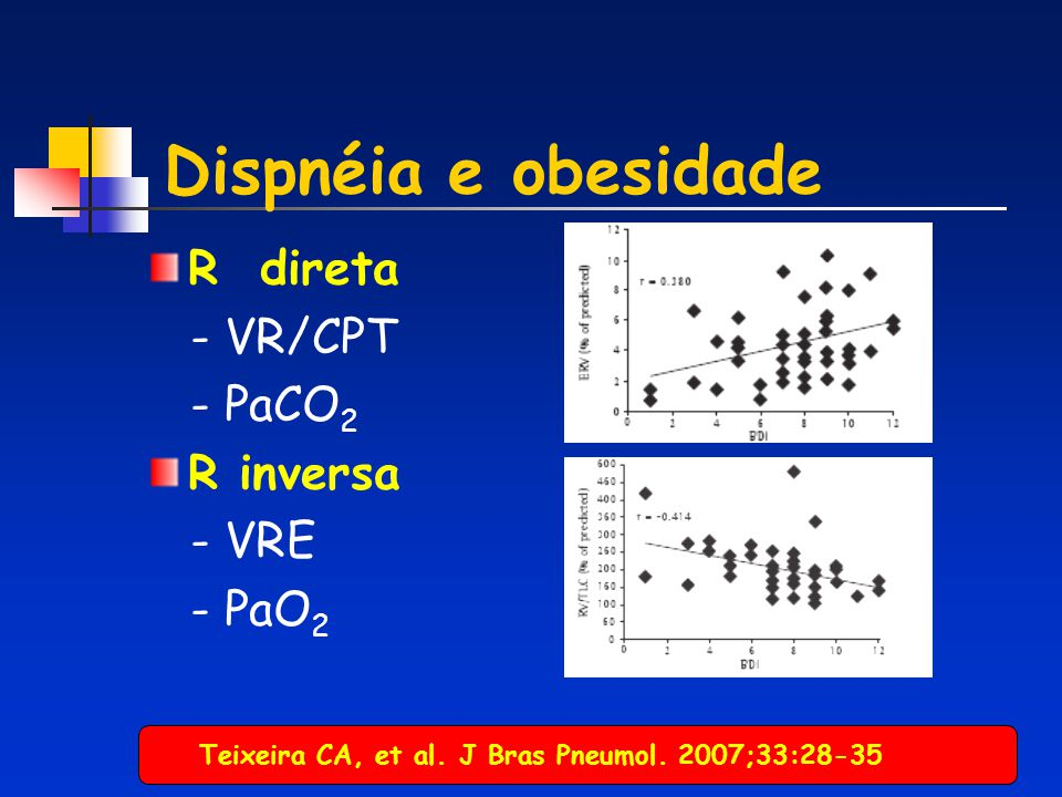 Dispnéia e obesidade R direta - VR/CPT - PaCO2 R inversa - VRE - PaO2